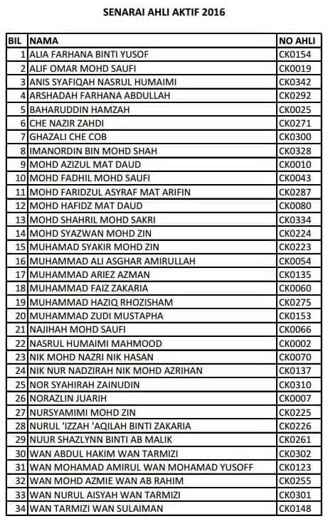 Senarai Ahli Aktif PCNK 2016jpg_Page1