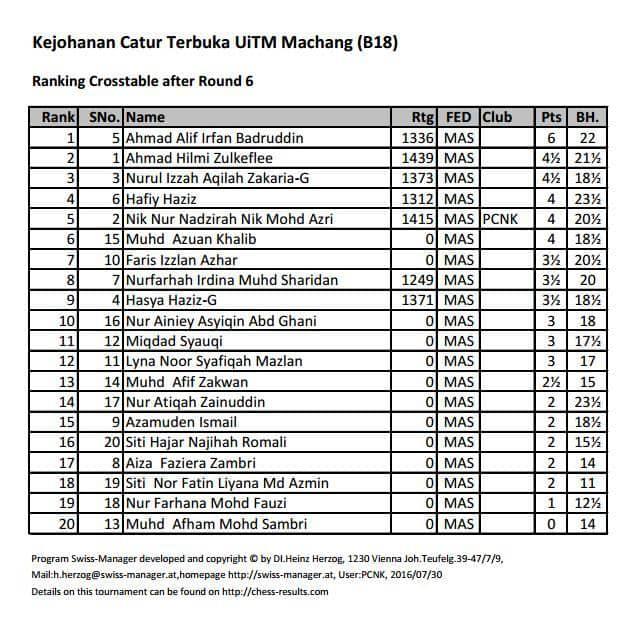 UiTM B18_Interim_Ranking_Listjpg_Page1