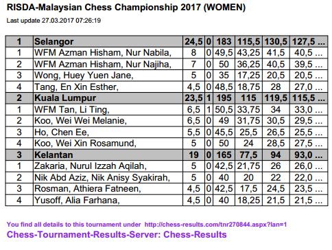 Wong Yin Long dan Nur Nabila Juara MCC 2017