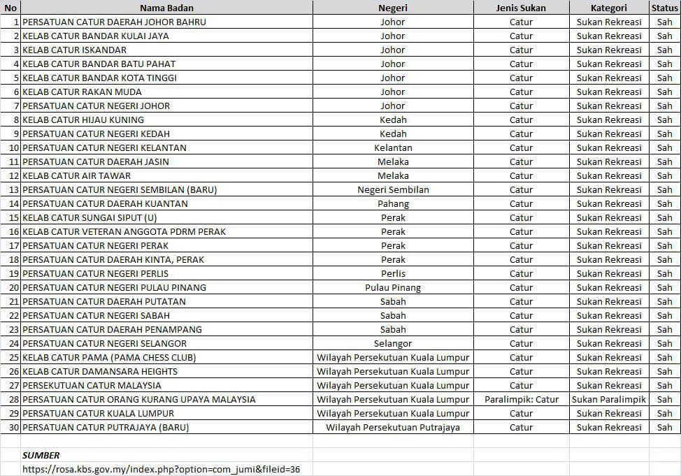 PCNK Masih Berstatus SAH Dalam Pendaftaran ROSA!