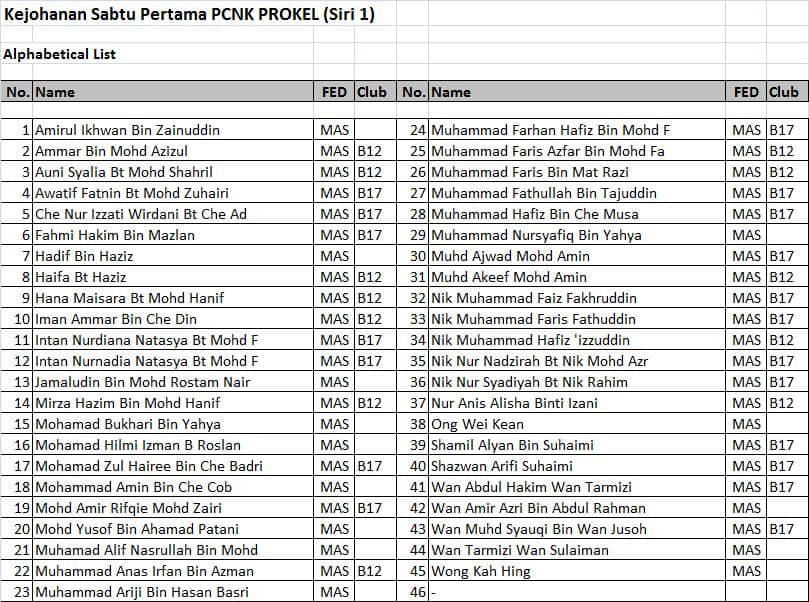 Senarai Nama Peserta PCNK PROKEL (Siri 1)