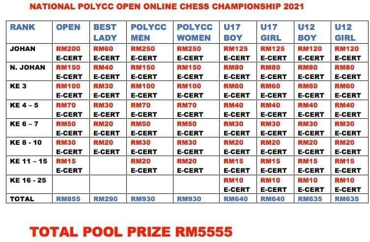 Kejohanan Terbuka PolyCC